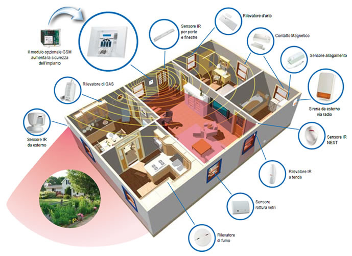 Allarme perimetrale modena esterno nebbiogeno sistemi - Sistema allarme casa ...